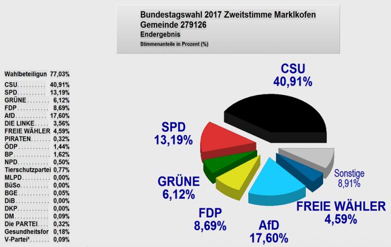 BT-Wahl 2017 - Zweitstimme Marklkofen